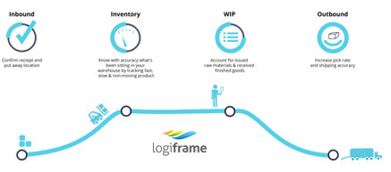 warehouse management system and inventory solution